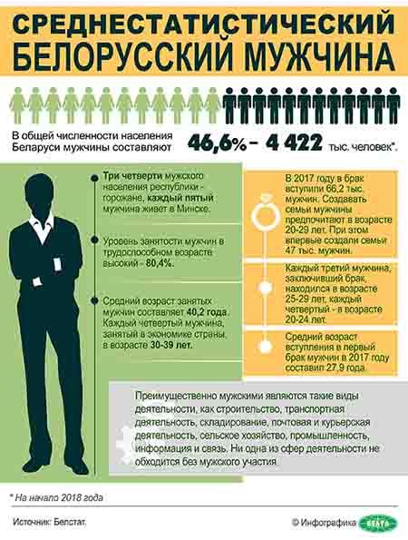 Среднестатистический белорусский мужчина
