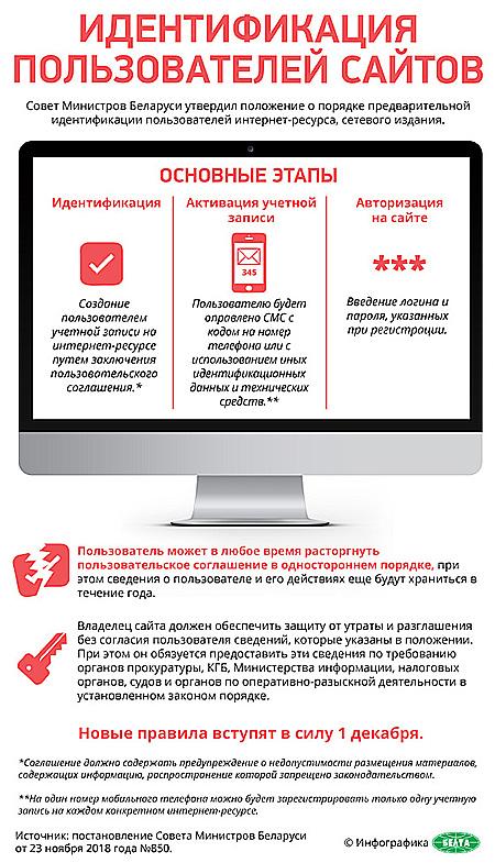 Идентификация пользователей сайтов
