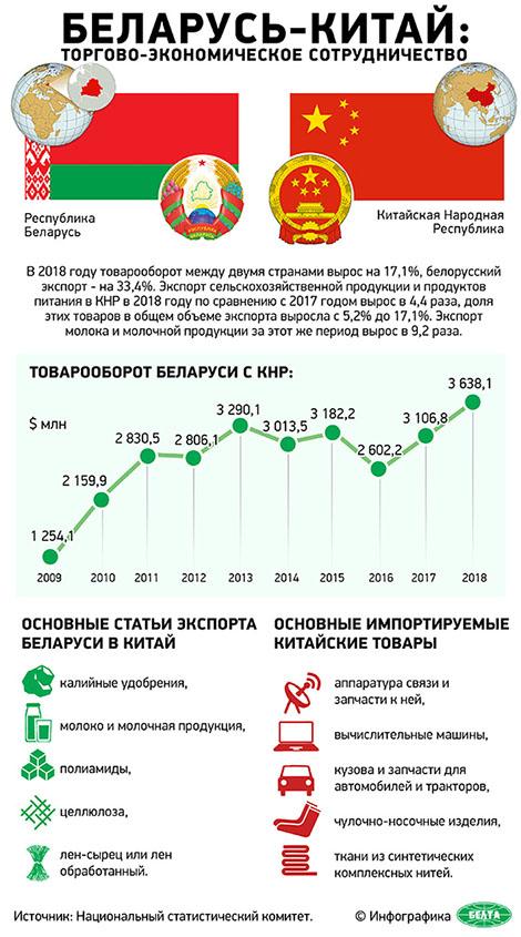 Беларусь – Китай: торгово-экономическое сотрудничество