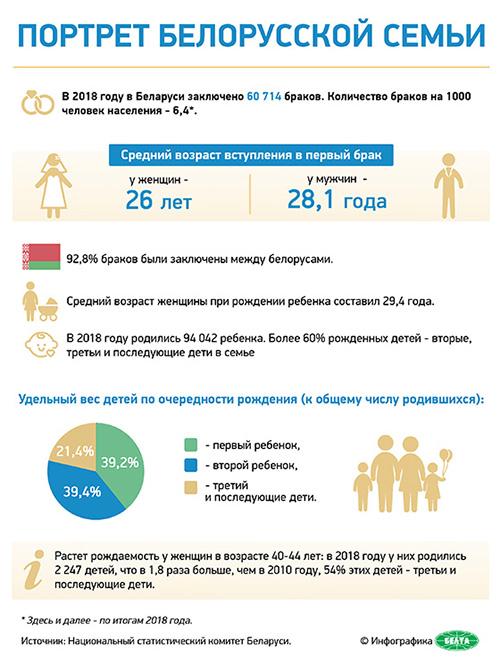 Портрет белорусской семьи