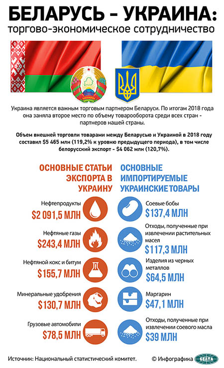 Беларусь – Украина: торгово-экономическое сотрудничество