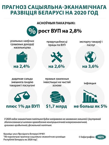Прагноз сацыяльна-эканамічнага развіцця Беларусі на 2020 год