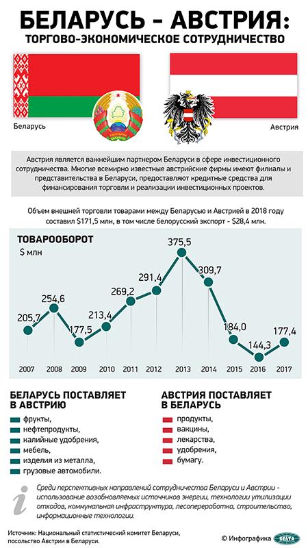 Беларусь – Австрия: торгово-экономическое сотрудничество
